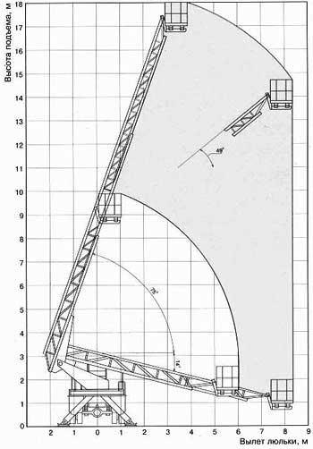 Вездеход на базе КАМАЗ 18 м телескоп.