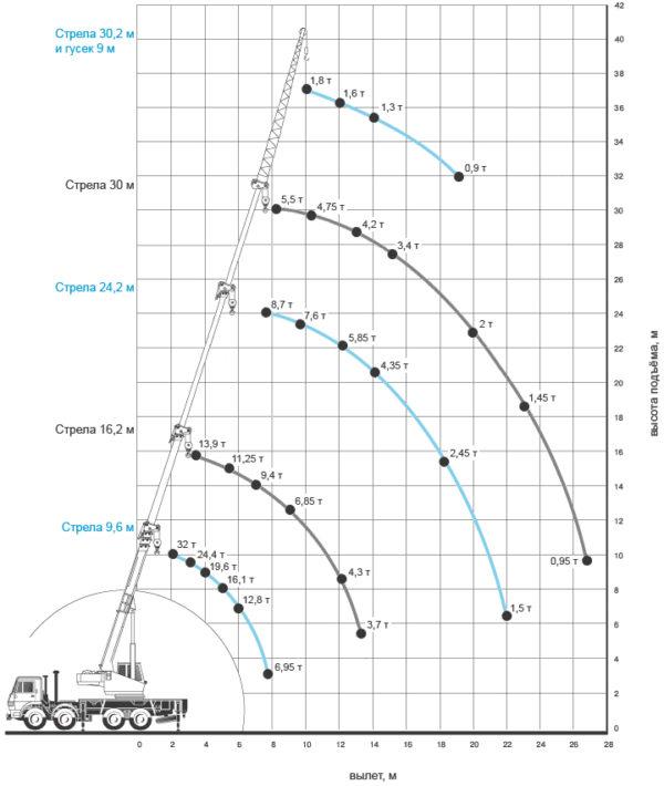 Автокран Галичанин 32 т, стрела 30+9 м гусек